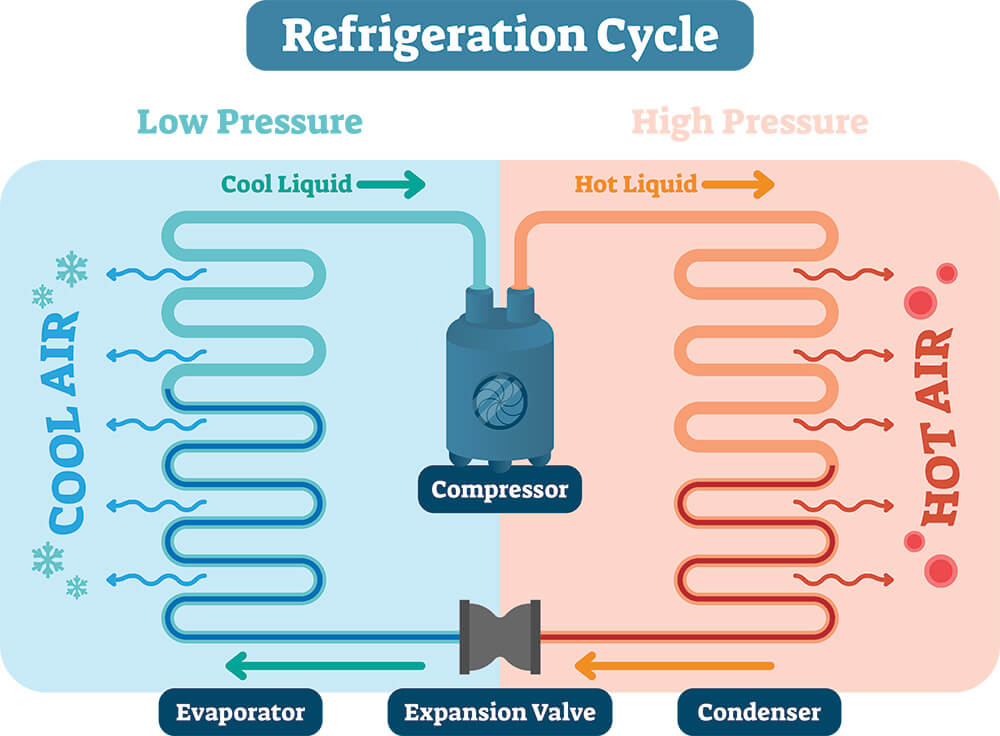 how refrigeration in AC works