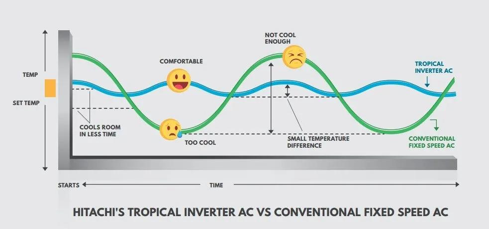 inverter ac advantage