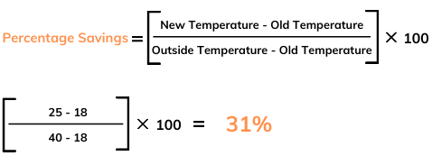 percentage saving of AC electricity consumption when thermostat is changed