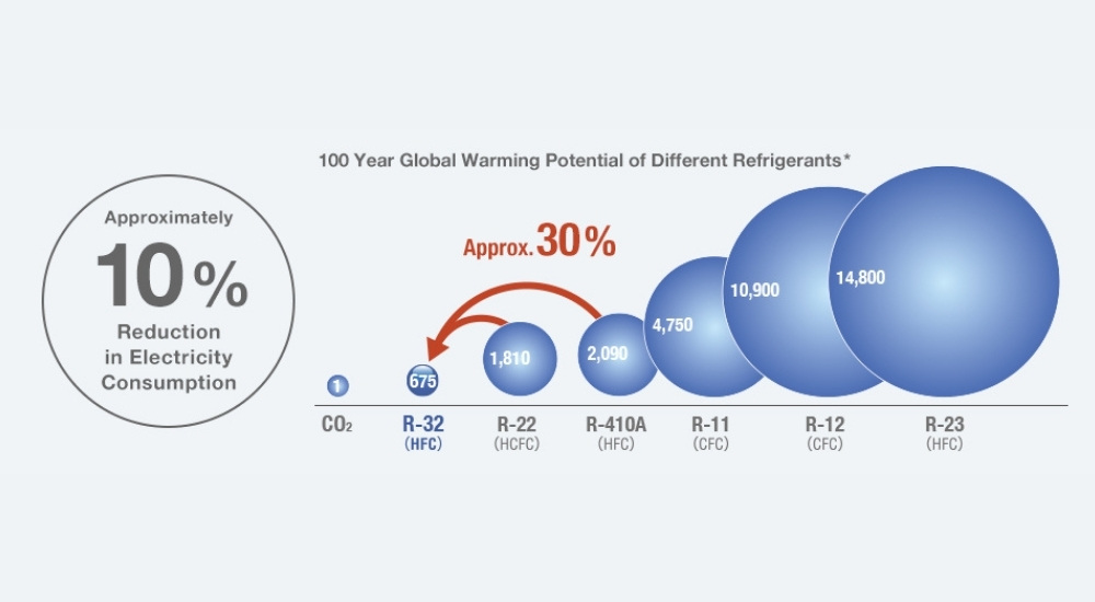 global warming potentiol of different refrigerants