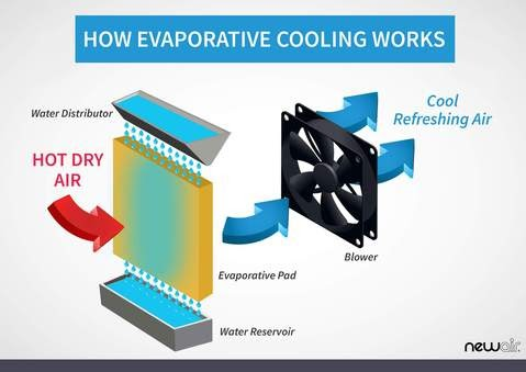 evaporative cooling in air cooler