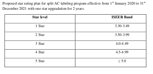 proposed star rating for split ac  from 2020 to 2021