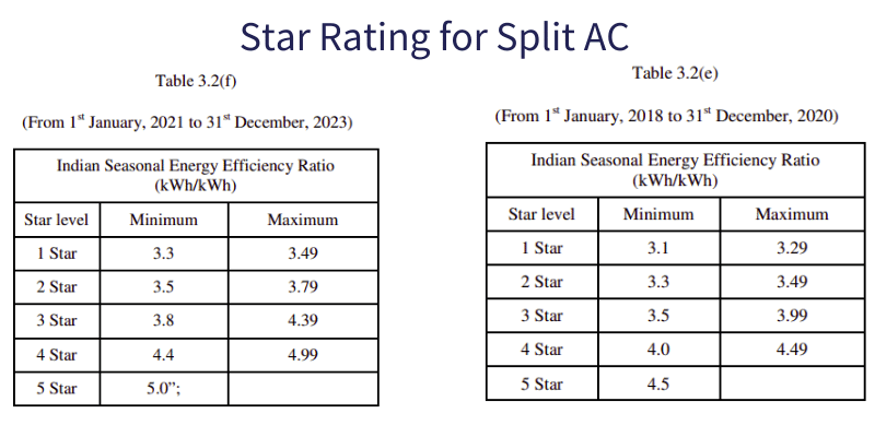 split ac star rating 2018 to 2020 and 2021 to 2023